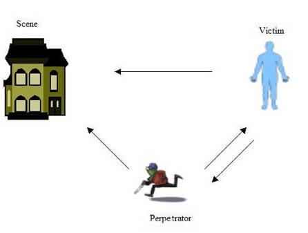 Biological Evidence Transfer diagram